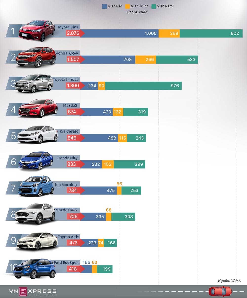 10 ôtô được người Việt mua nhiều nhất tháng 4/2018