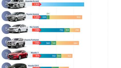 Ôtô bán chạy nhất tháng 9/2018 – Vios vẫn giữ ngôi đầu quen thuộc.